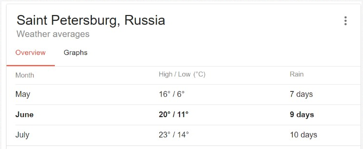 Weather report for Saint Petersburg Russia in FIFA 2018 Matches